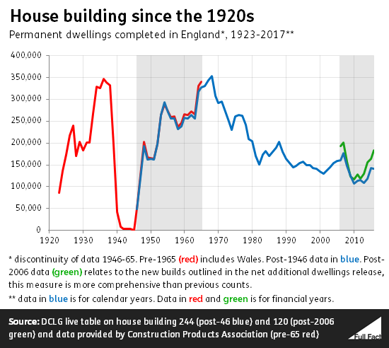 house building since the 1920s